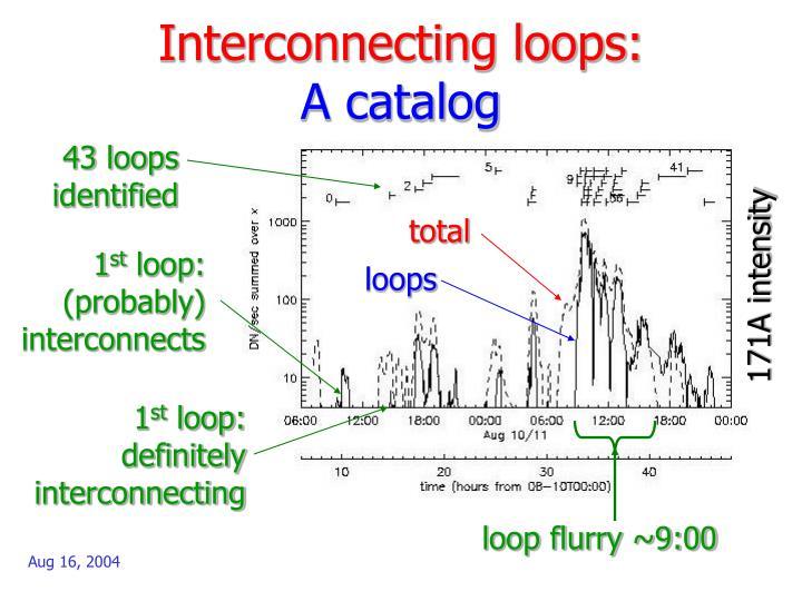 Interconnecting loops: