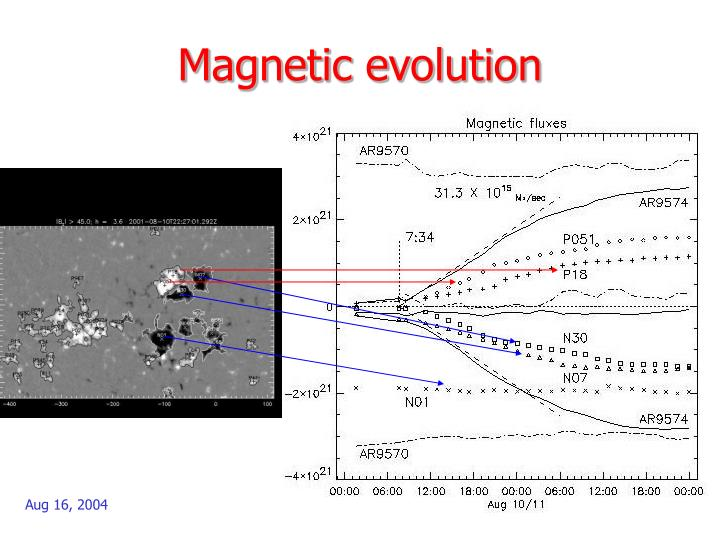 Magnetic evolution