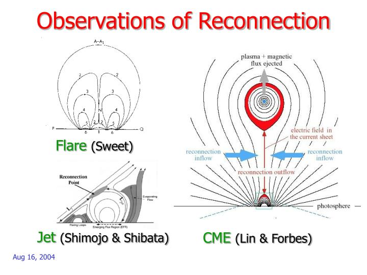 Observations of Reconnection