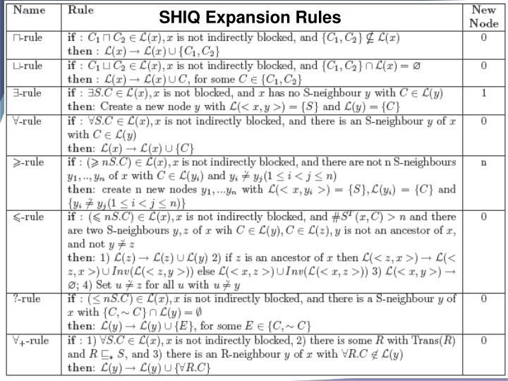 SHIQ Expansion Rules
