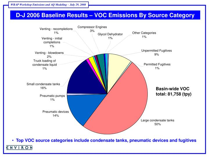 D-J 2006 Baseline Results – VOC Emissions By Source Category