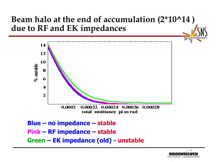 Beam halo at the end of accumulation (2*10^14 ) due to RF and EK impedances