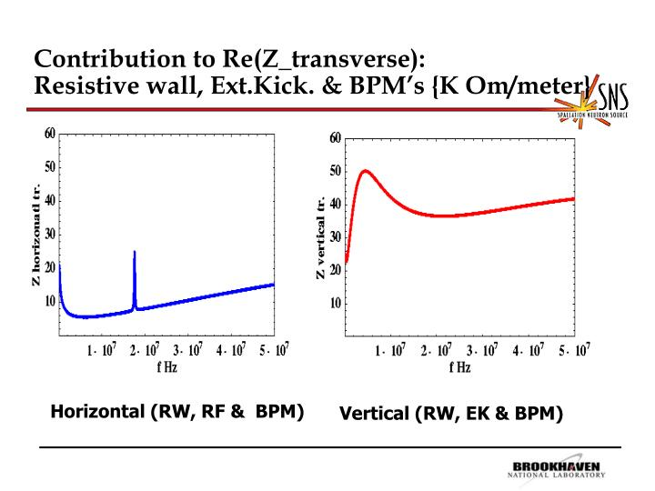 Contribution to Re(Z_transverse):                        Resistive wall, Ext.Kick. & BPM's {K Om/meter}