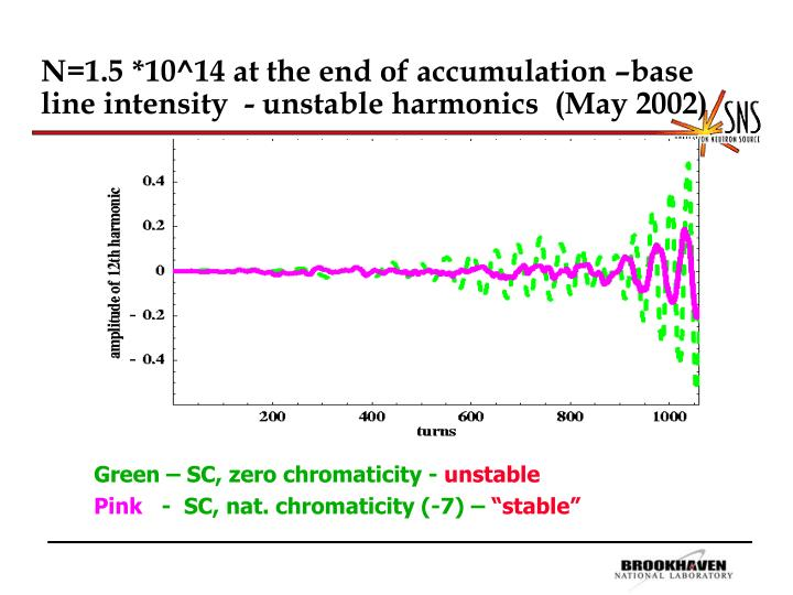 N=1.5 *10^14 at the end of accumulation –base line intensity  - unstable harmonics  (May 2002)