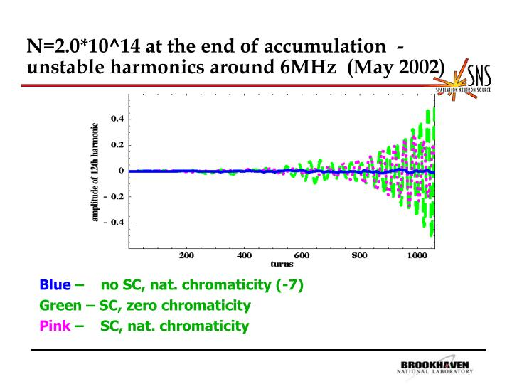 N=2.0*10^14 at the end of accumulation  - unstable harmonics around 6MHz  (May 2002)