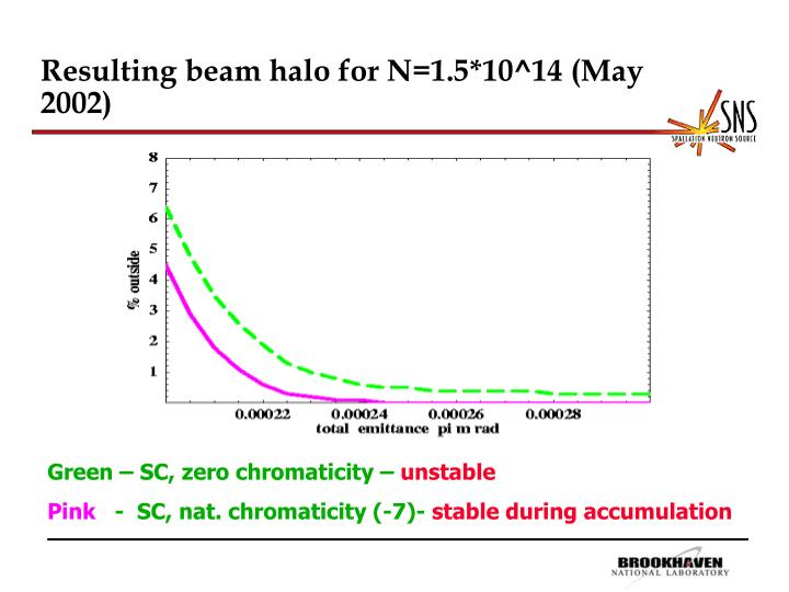 Resulting beam halo for N=1.5*10^14 (May 2002)
