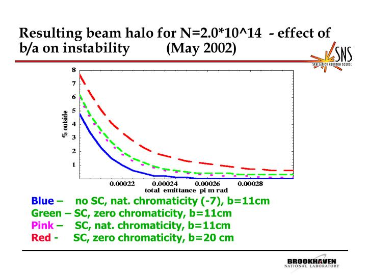 Resulting beam halo for N=2.0*10^14  - effect of b/a on instability          (May 2002)