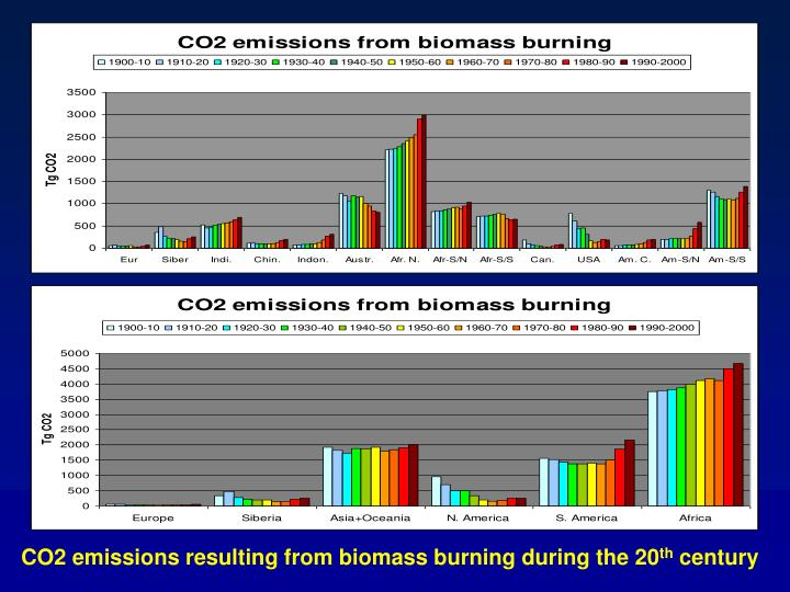 CO2 emissions resulting from biomass burning during the 20