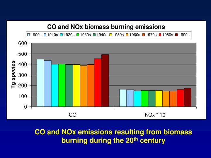 CO and NOx emissions resulting from biomass burning during the 20
