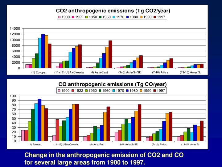 Change in the anthropogenic emission of CO2 and CO                  for several large areas from 1900 to 1997.