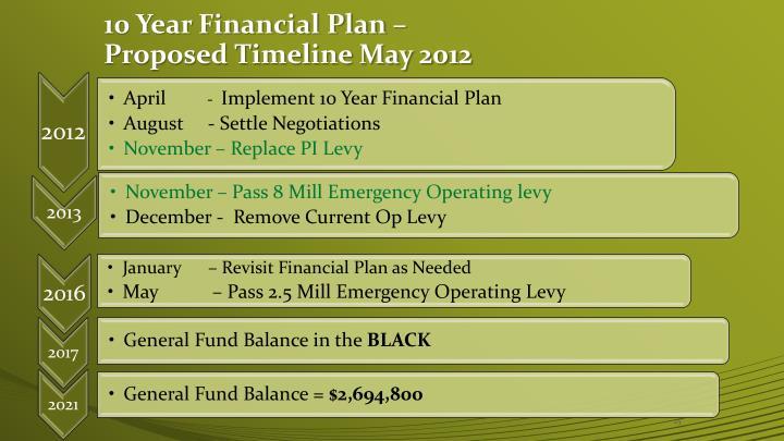 10 Year Financial Plan –