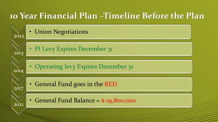 10 Year Financial Plan