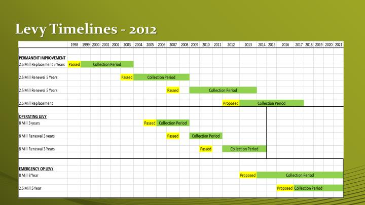 Levy Timelines - 2012