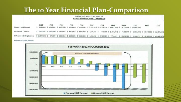The 10 Year Financial Plan-Comparison