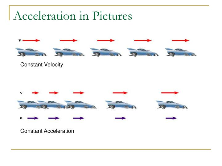Acceleration in Pictures