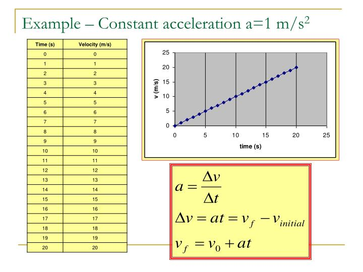 Example – Constant acceleration a=1 m/s