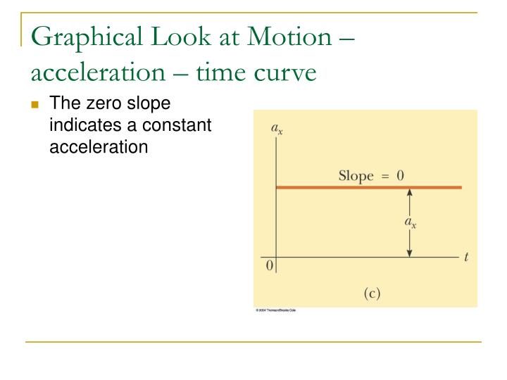 Graphical Look at Motion – acceleration – time curve