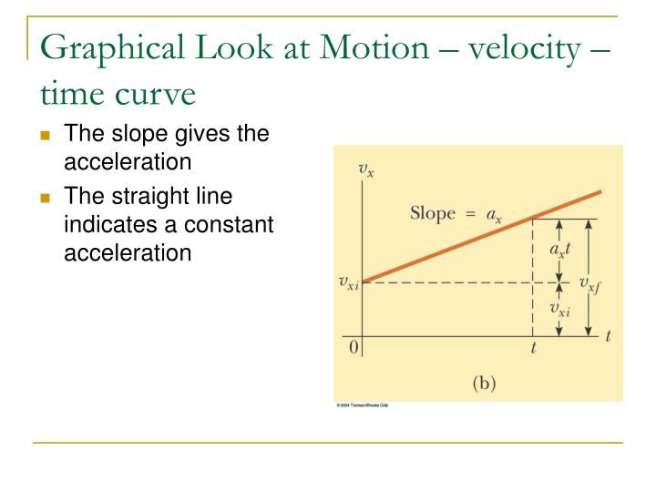 Graphical Look at Motion – velocity – time curve