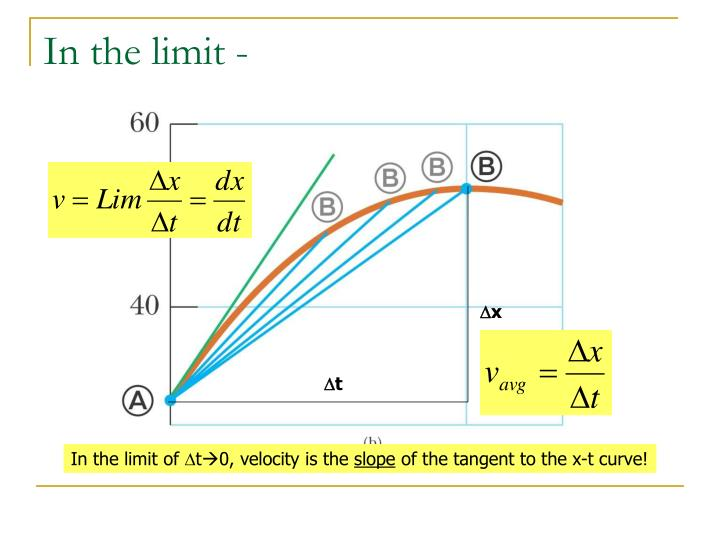 In the limit -