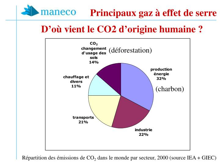Principaux gaz à effet de serre