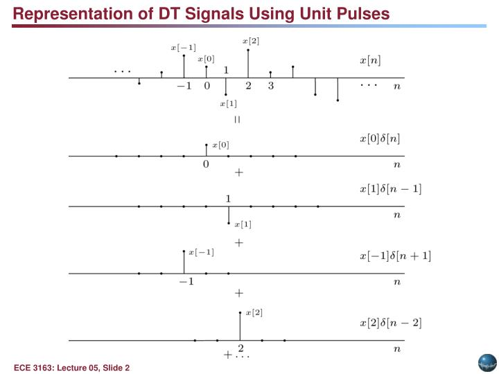 Representation of DT Signals Using Unit Pulses