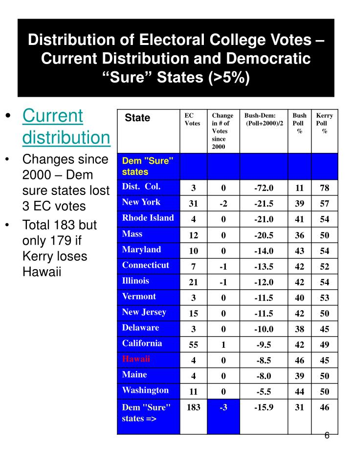 """Distribution of Electoral College Votes – Current Distribution and Democratic """"Sure"""" States (>5%)"""