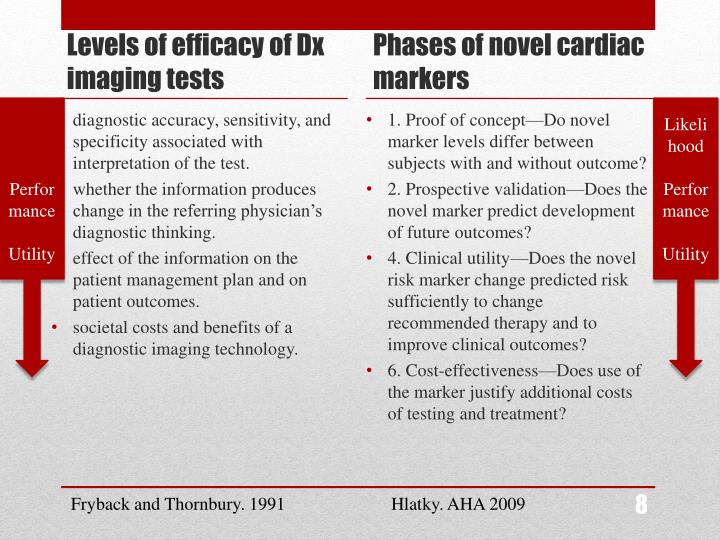 Levels of efficacy of