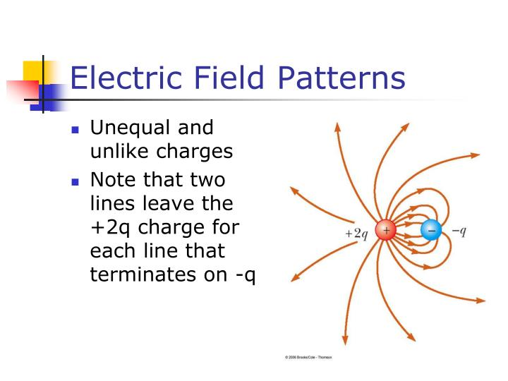Electric Field Patterns