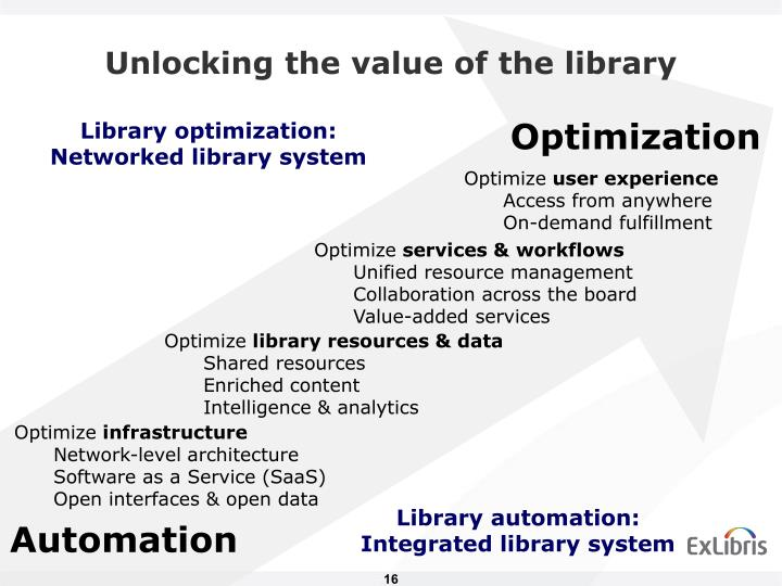 Unlocking the value of the library