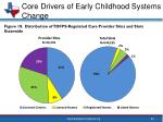 core drivers of early childhood systems change7