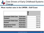 core drivers of early childhood systems change8