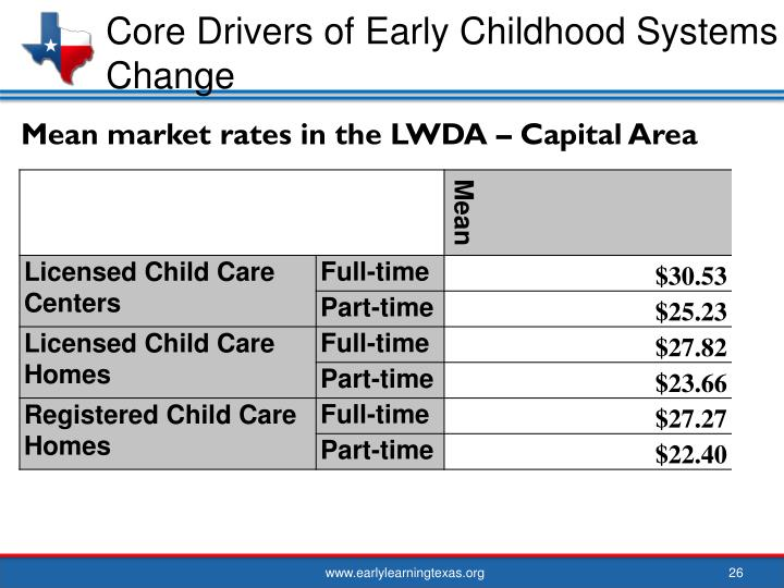 Core Drivers of Early Childhood Systems Change