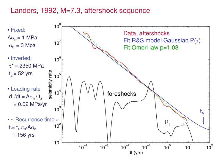 Data, aftershocks