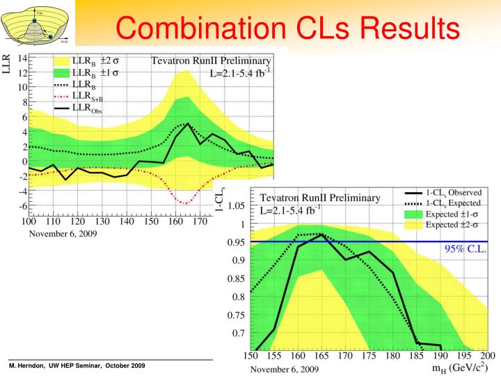 Combination CLs Results