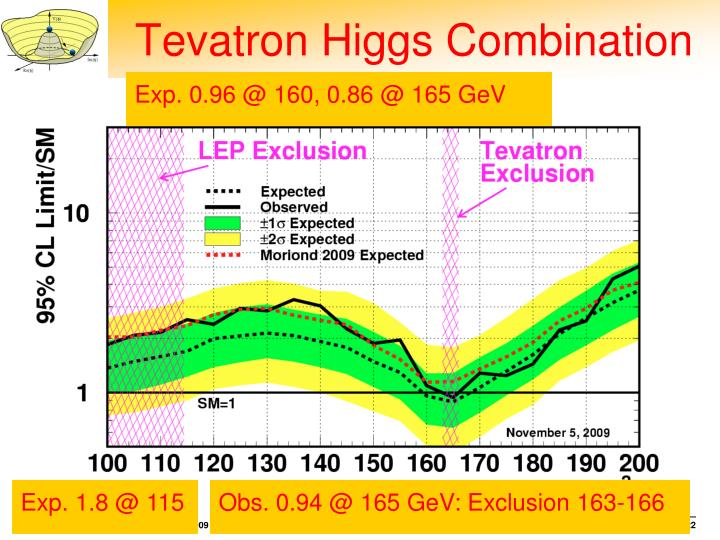 Tevatron Higgs Combination
