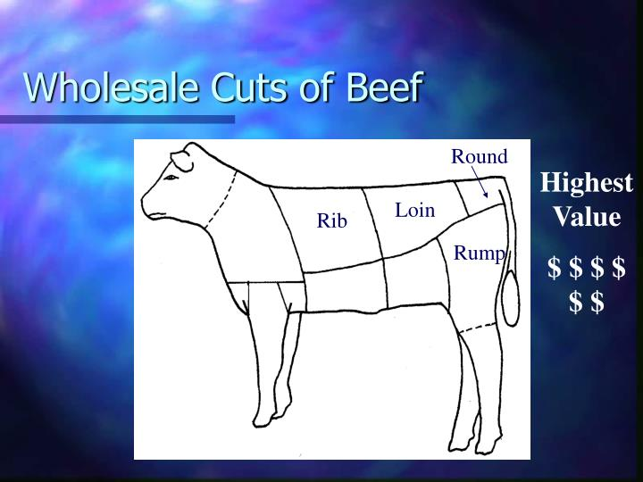 Wholesale Cuts of Beef