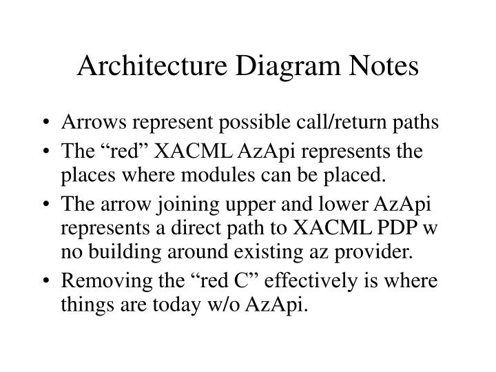 Architecture Diagram Notes