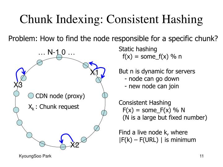 Chunk Indexing: Consistent Hashing