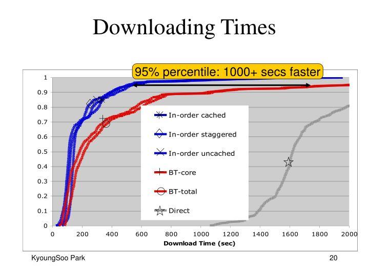 95% percentile: 1000+ secs faster