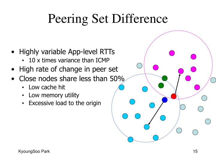 Peering Set Difference