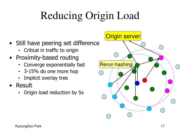 Reducing Origin Load