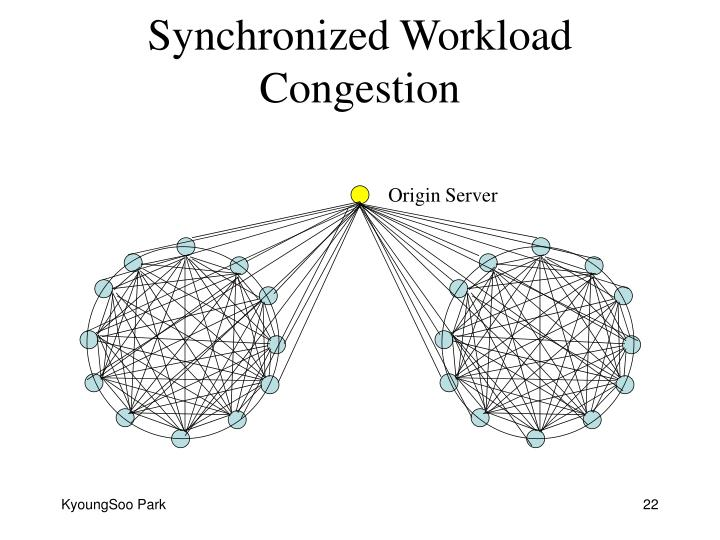 Synchronized Workload Congestion