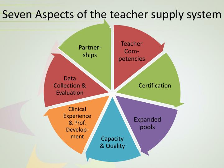 Seven Aspects of the teacher supply system