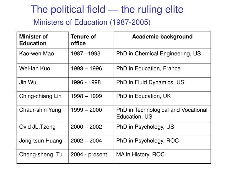 The political field — the ruling elite