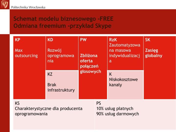 Schemat modelu biznesowego -FREE