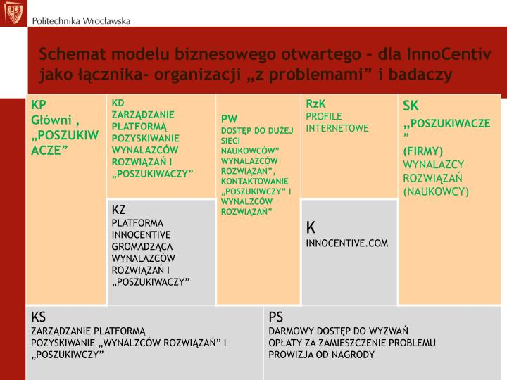 Schemat modelu biznesowego otwartego – dla