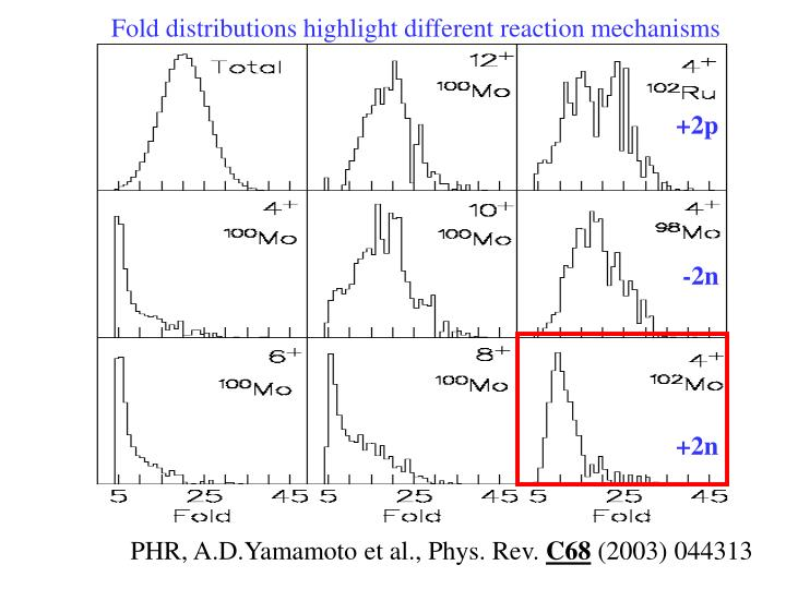Fold distributions highlight different reaction mechanisms