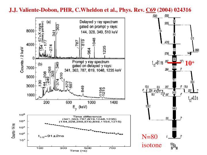 J.J. Valiente-Dobon, PHR, C.Wheldon et al., Phys. Rev.
