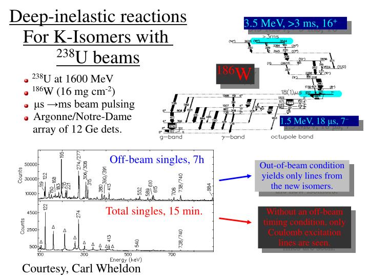 Deep-inelastic reactions