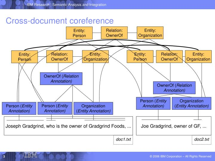 Cross-document coreference